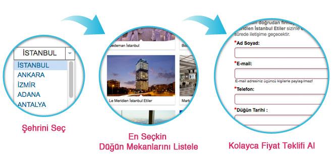 bilgi_dugun_makalesi1 - Yapılacak adımlar